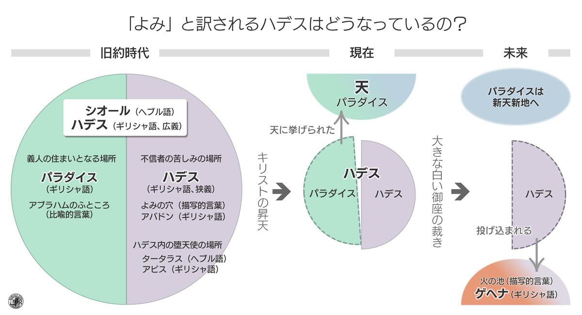 「よみ」と訳されるハデスの構造図解(図:ハーベスト・タイムU.S.A. 中川洋)